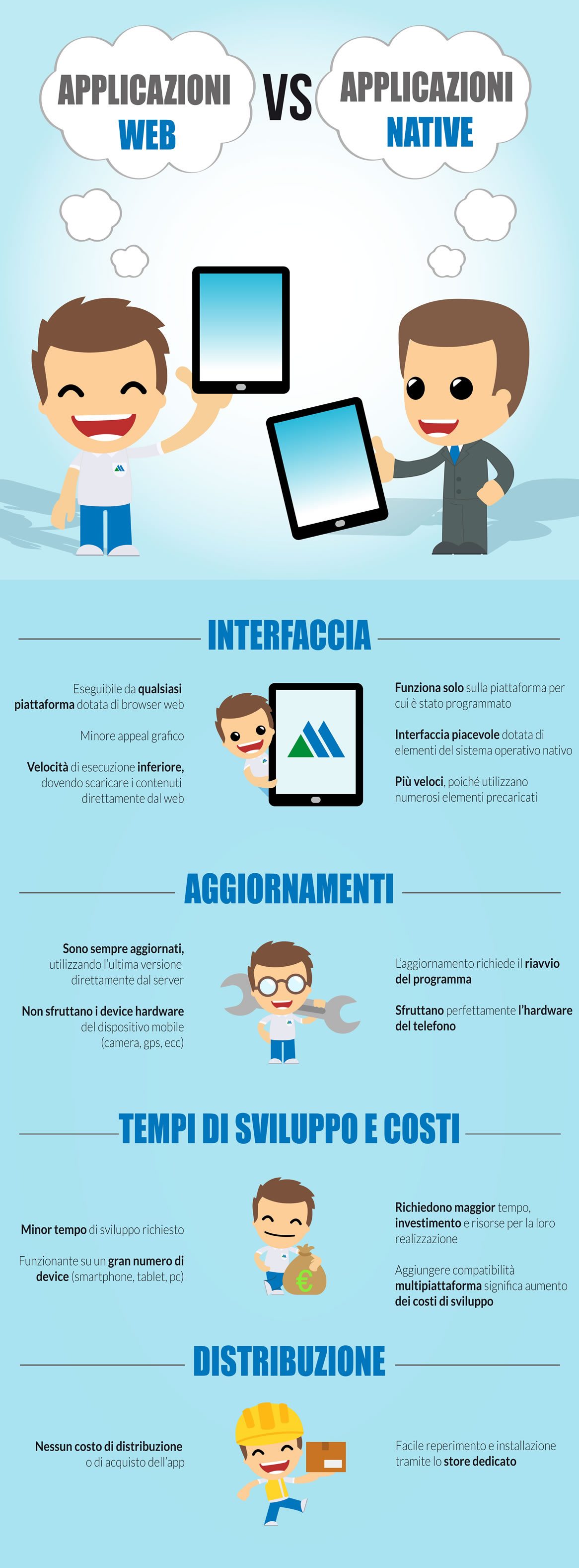Web application vs web app nativa